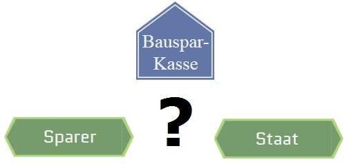 bausparvertrag vergleich aktuelle bauspartarife im test. Black Bedroom Furniture Sets. Home Design Ideas